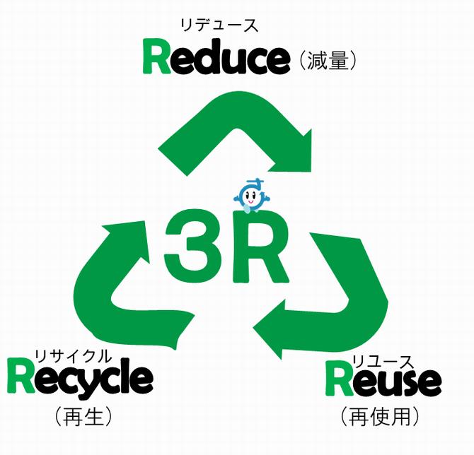 Daur Ulang sampah di Jepang (リサイクル)